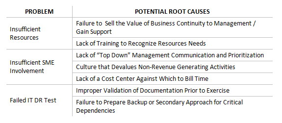 Problem and Potential Root Cause